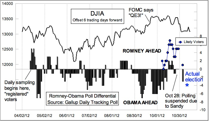 The Intersection of Stock Market & Political Races