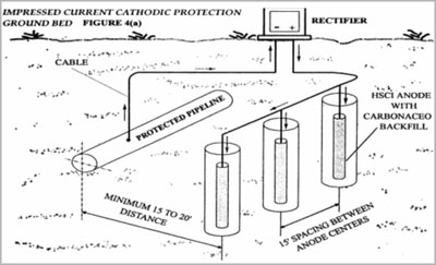 Cathodic Protection Rectifier Wiring Diagram : 44 Wiring