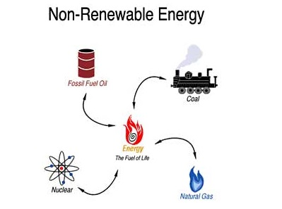 Non-renewable types of energy sources