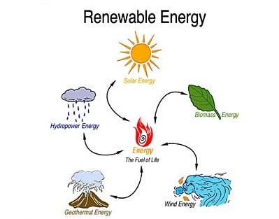 renewable types of energy sources