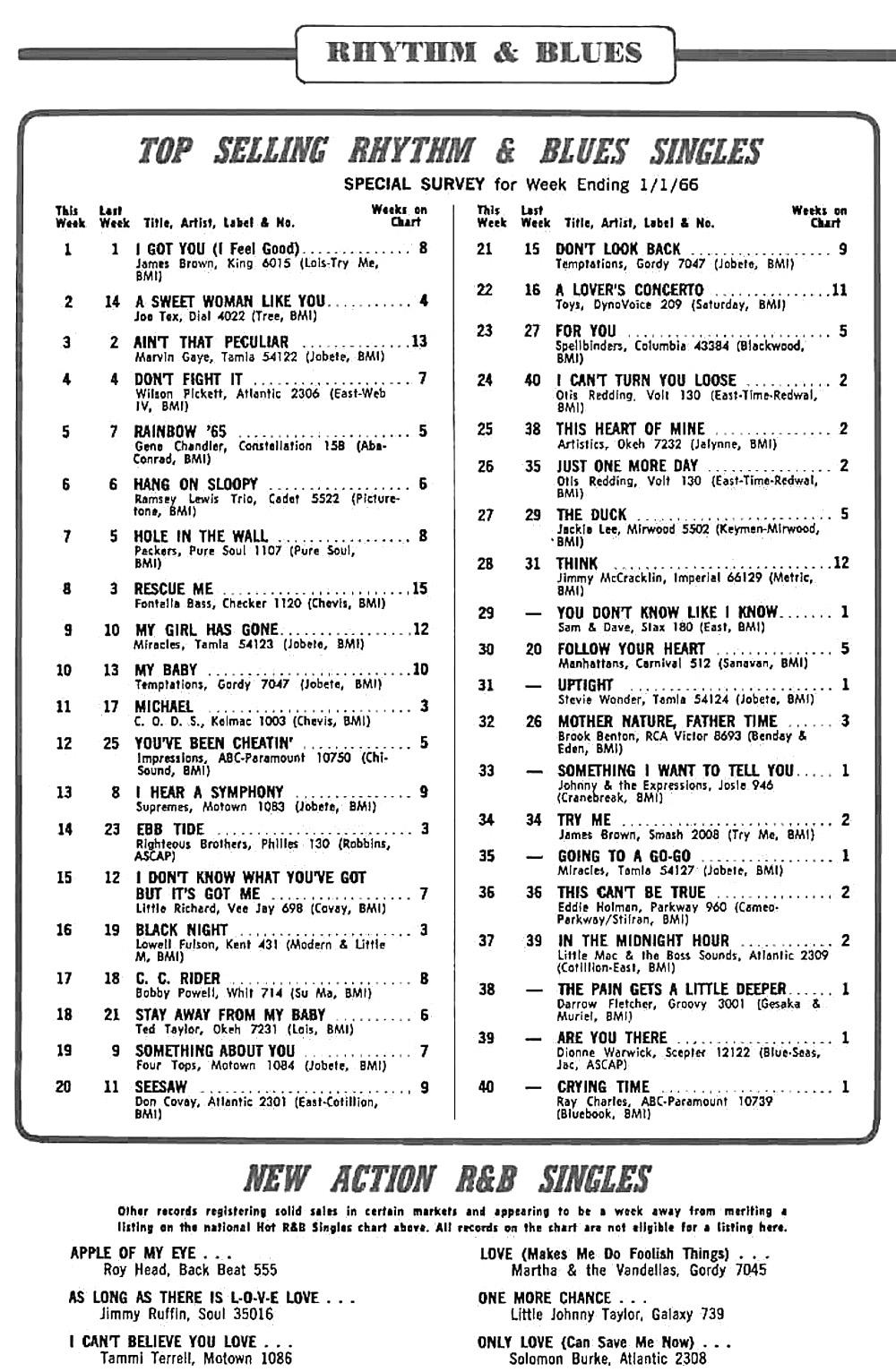 The 40 hottest billboard r b singles this week 66