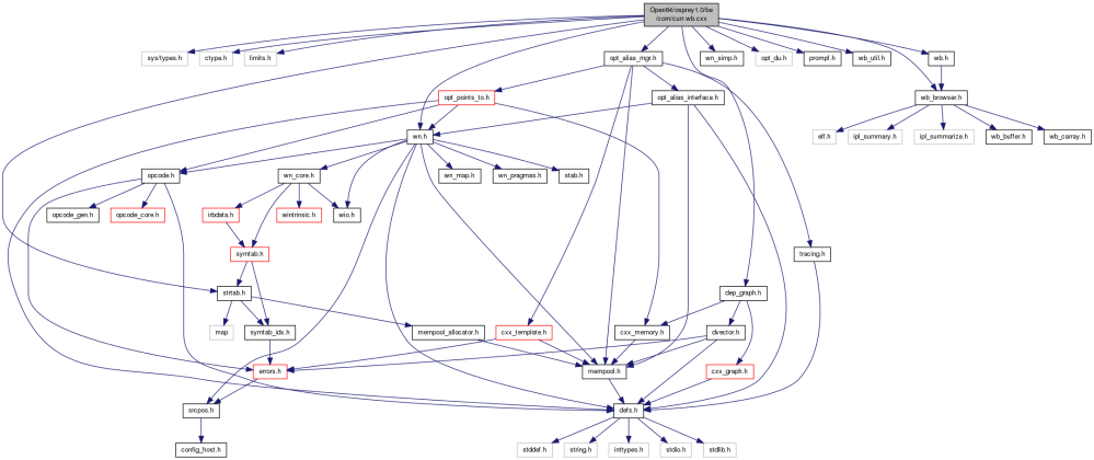 medium resolution of include dependency graph for curr wb cxx