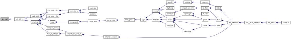 medium resolution of nek5000 homes buildbot nekbot slaves v8 nek build nek5 svn trunk nek navier1 f file reference