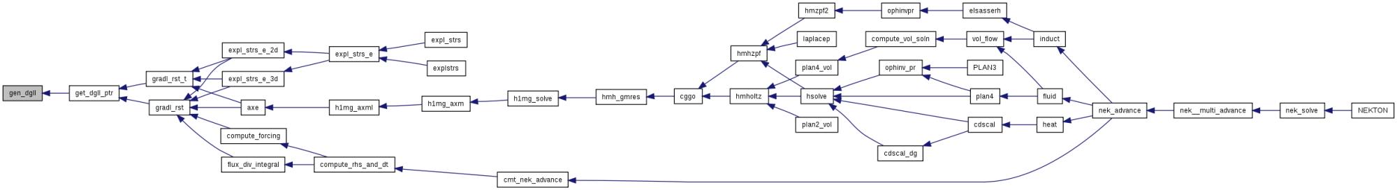 hight resolution of nek5000 homes buildbot nekbot slaves v8 nek build nek5 svn trunk nek navier1 f file reference