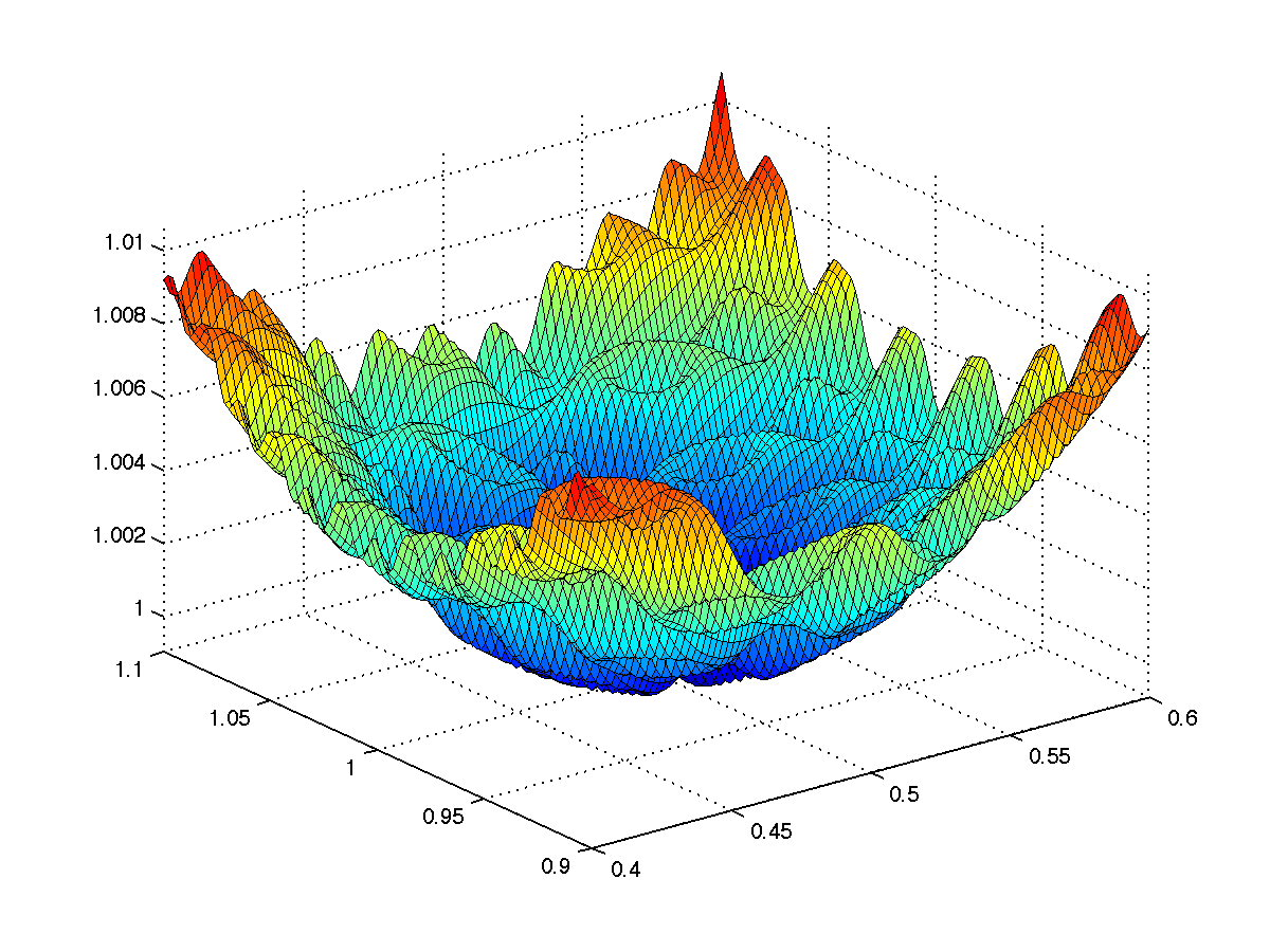 Benchmarking Algorithms For Derivative Free Optimization