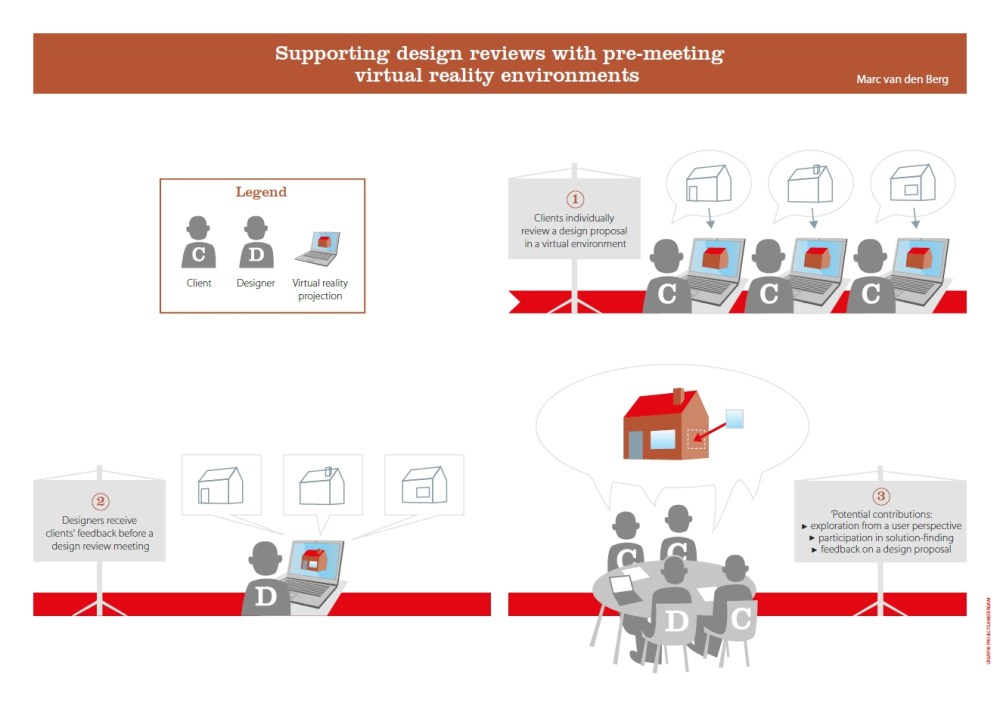 medium resolution of publication supporting design reviews with pre meeting virtual reality environments