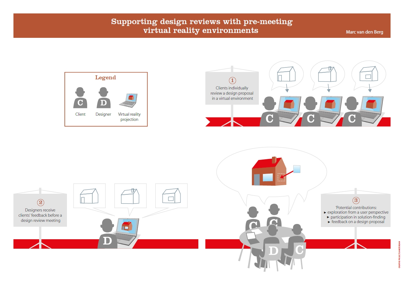 hight resolution of publication supporting design reviews with pre meeting virtual reality environments