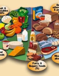 Balanced diet chart for childreng also best samples all children md health rh
