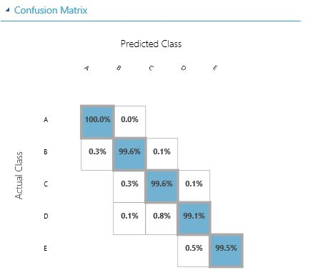 Confusion matrix Azure ML