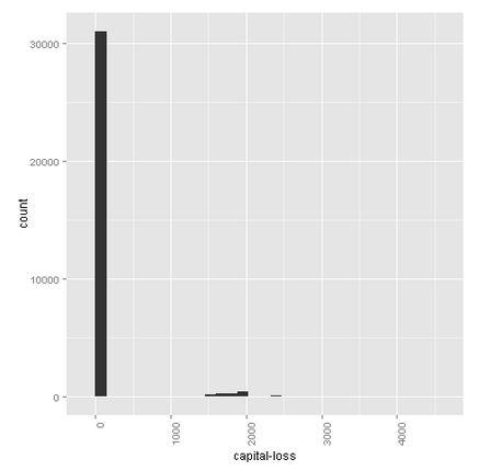 Azure-Machine-Learning-Capital-Loss