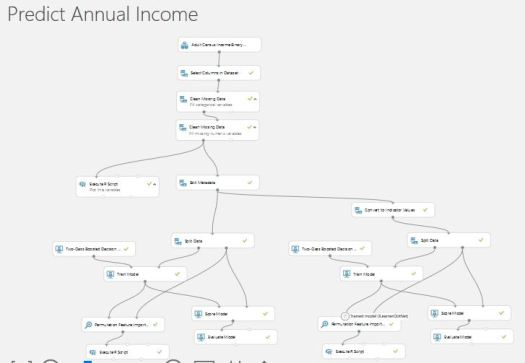 Azure-Machine-Learning-Model-Annual-Income