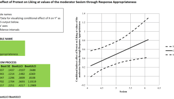 Graphing moderation of PROCESS v3 0 Model 1 - MD2C