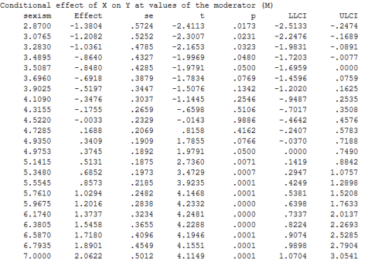 graphing conditional indirect effect model 1 data moderator