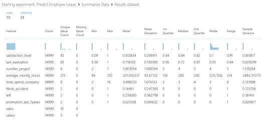 predict employee leave data summary