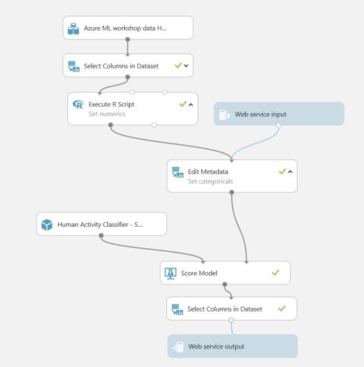 Azure-ML-Predictive-Setup