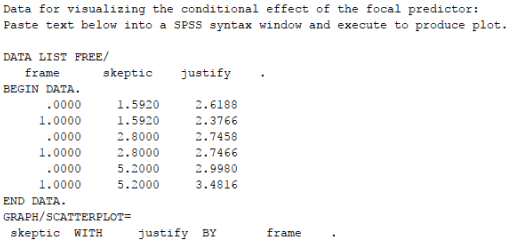 Data for visualizing the conditional effect of the focal predictor