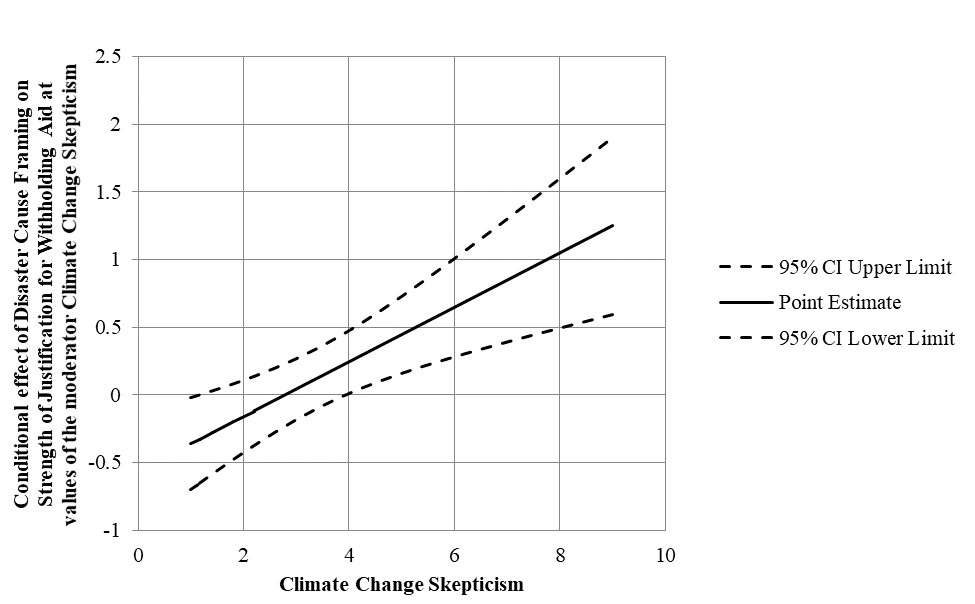 Graphing moderation with PROCESS V3.0 graph 2