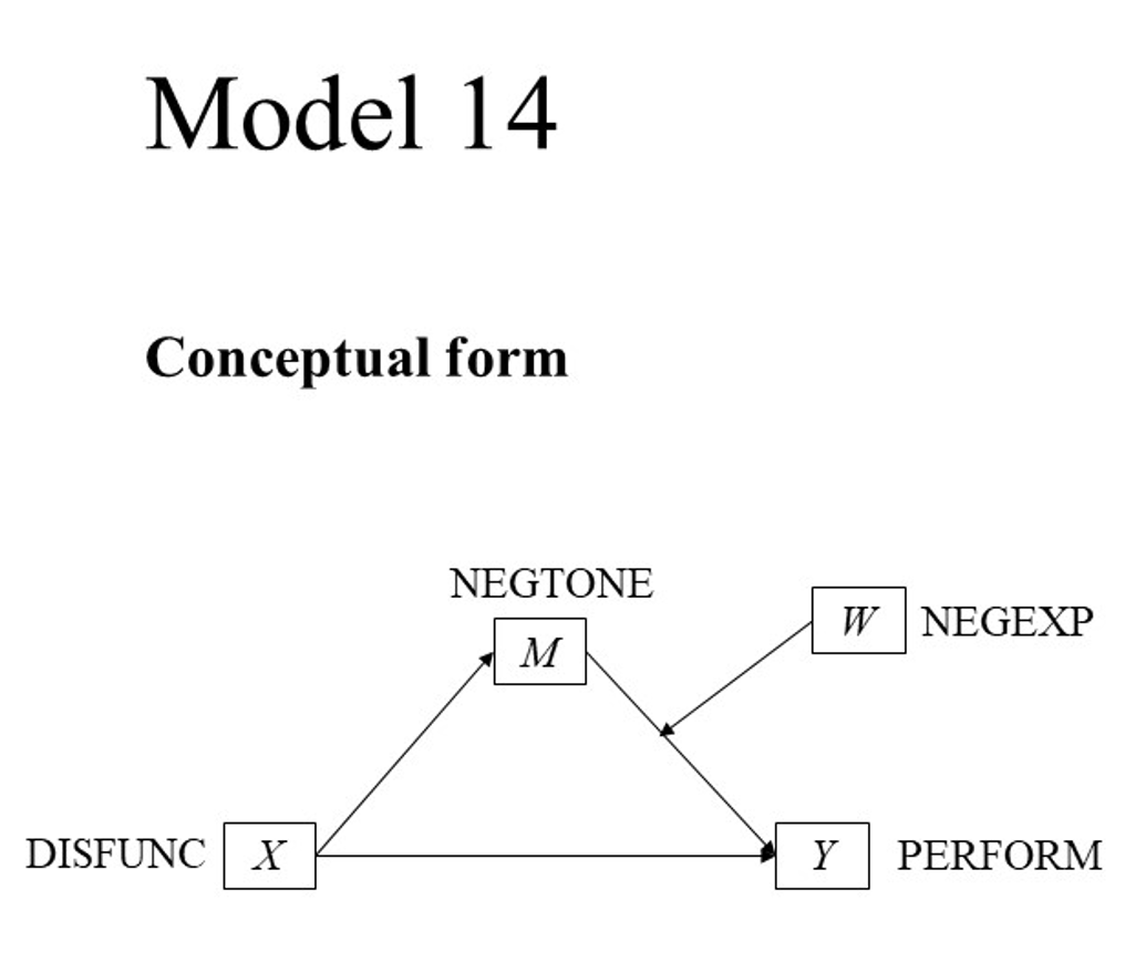 PRODUCT V3 Model 14 Graphing moderated mediation - PROCESS V3