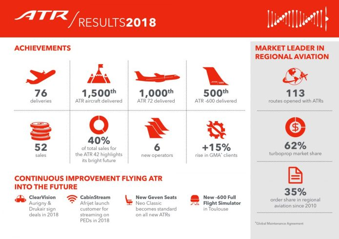 ATR Results 2018 Info