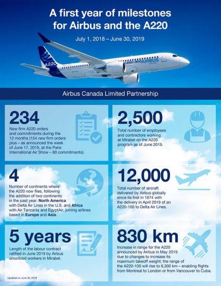 Infographic 1st Anniversary Airbus in Mirabel en
