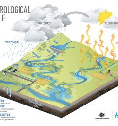 hydrological cycle murray darling basin authority simple groundwater diagram runoff diagram background [ 1191 x 933 Pixel ]