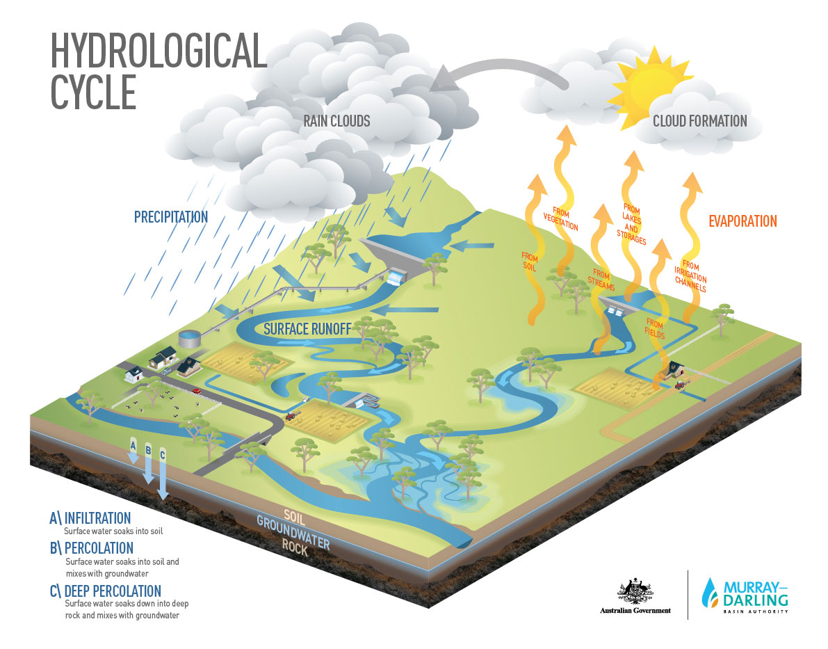 hight resolution of hydrological cycle murray darling basin authority simple groundwater diagram runoff diagram background