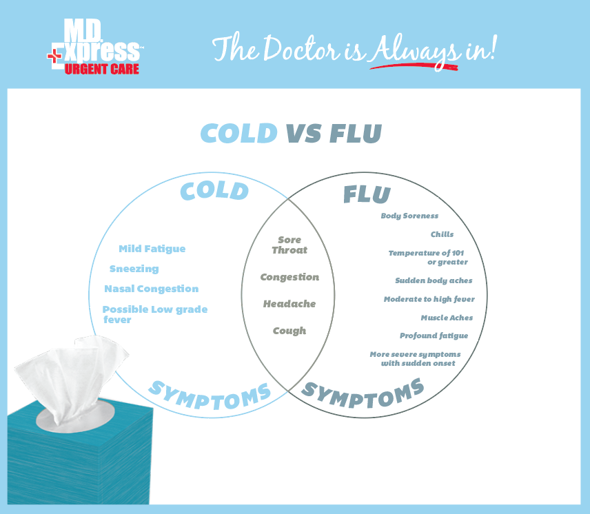 Cold vs Flu How are You Feeling  MD Express Urgent Care