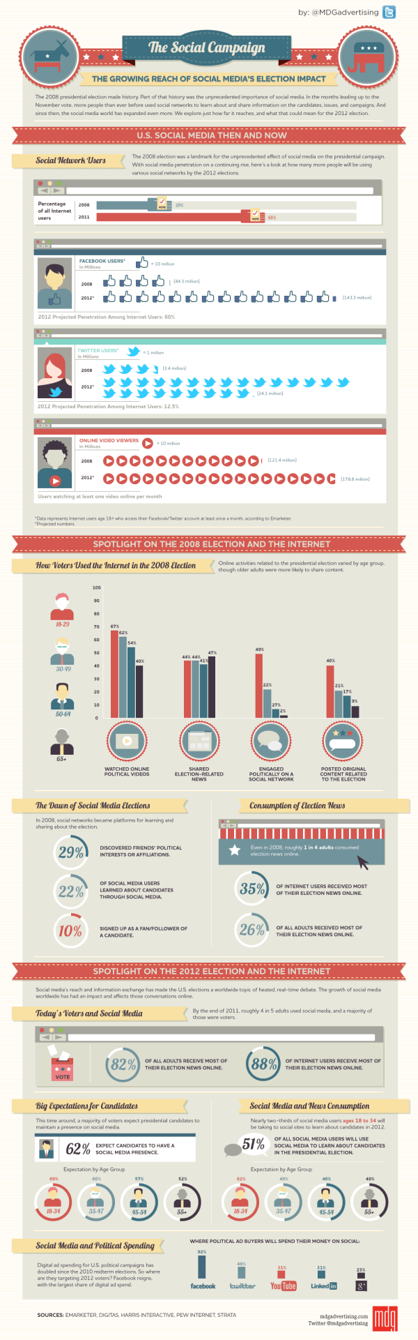 The Social Campaign: The Growing Reach of Social Media's Election Impact [infographic by MDG Advertising]