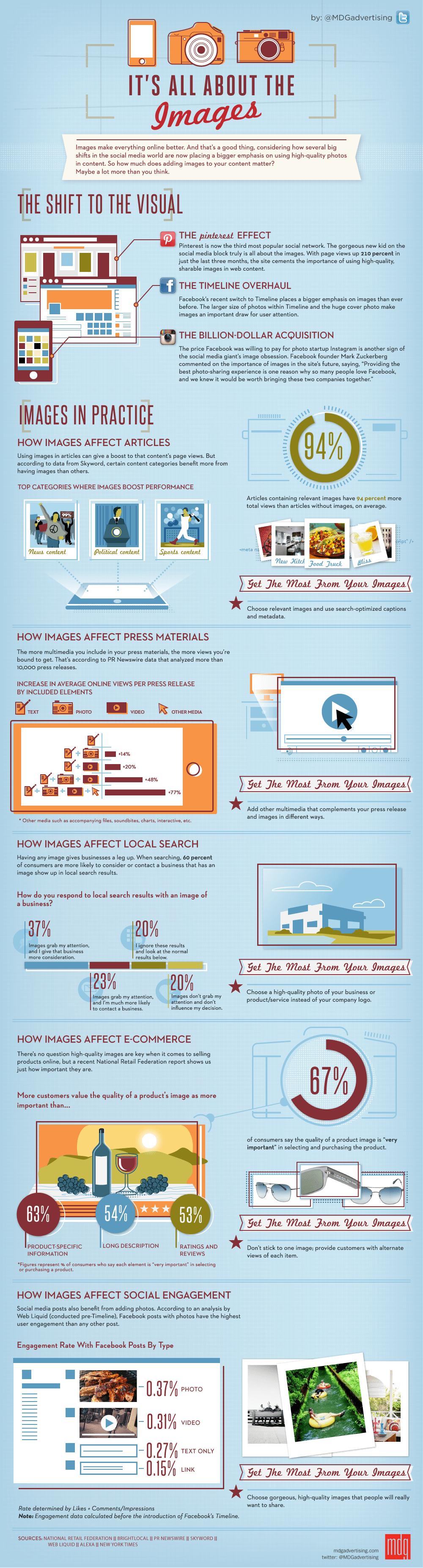 It's All About the Images [infographic by MDG Advertising]