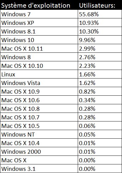 Pourcentage d'utilisation des systèmes d'exploitation en décembre 2015
