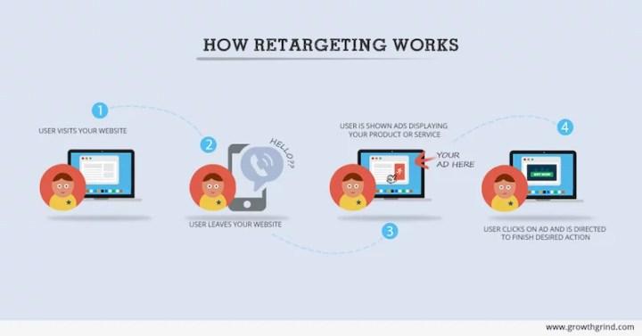 retargeting Plataformas que combinan el email marketing y retargeting
