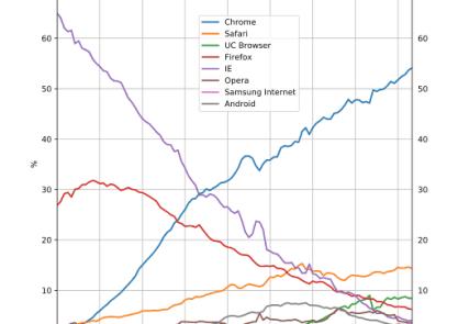 Parts de marché des navigateurs web. Google Chrome domine.