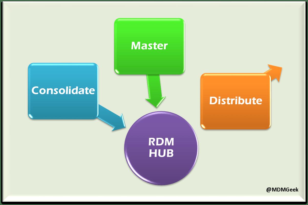 Ebook Descargar Reference Data Management