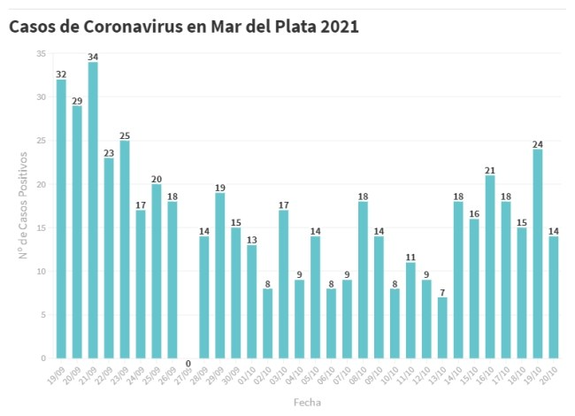 Se reportaron hoy 14 nuevos casos de Covid