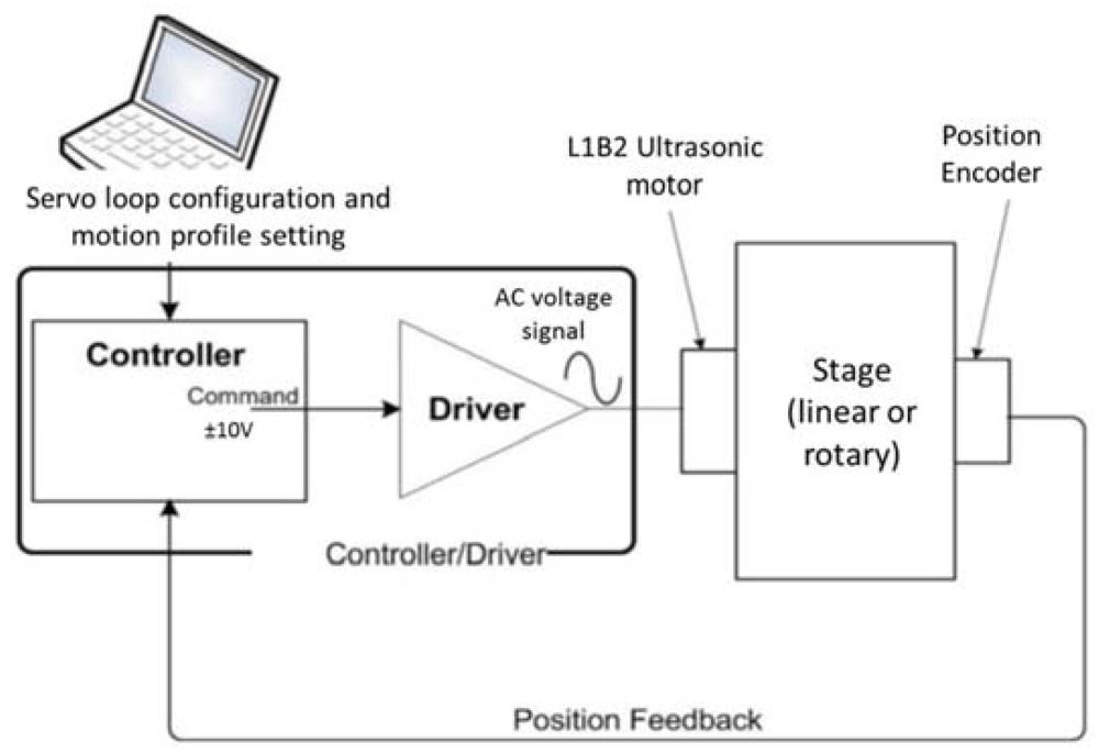 medium resolution of actuators 05 00015 g001 1024 figure 1 schematic representation