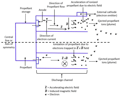 small resolution of aerospace 04 00058 g006 figure 6 schematic of a hall effect propulsion