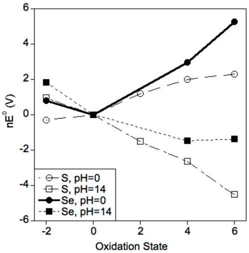 small resolution of antioxidants 05 00042 g001 figure 1 frost diagrams