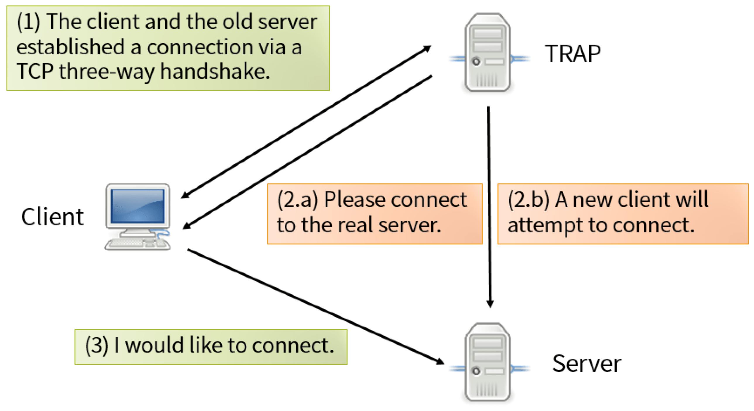 tcp three way handshake diagram 2006 cobalt headlight wiring applied sciences free full text trap a applsci 06 00358 g006