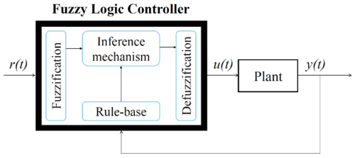 small resolution of fuzzy logic block diagram wiring diagrams tar fuzzy logic block diagram