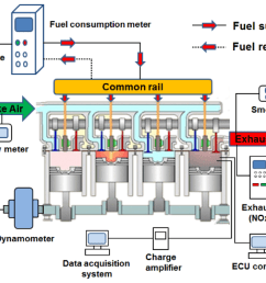 biofuel engine diagram wiring diagram previewapplied sciences free full text application of canola oil biofuel engine [ 1888 x 1328 Pixel ]