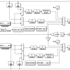 Pi Controller Block Diagram Sample Sequence For Web Application Applied Sciences Free Full Text Use Of The Genetic