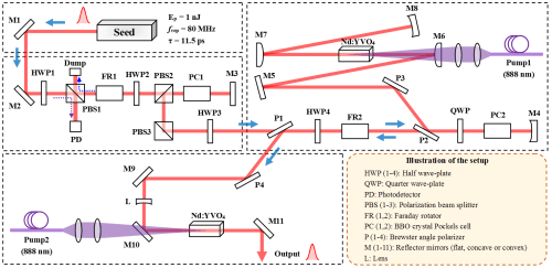small resolution of applied sciences free full text non pulse leakage 100 khz level diagram pulse quality