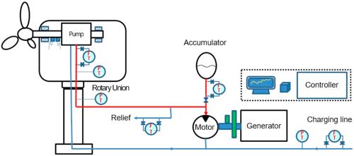 small resolution of turbine electric generator diagram wiring diagram operations applied sciences free full text wind turbine generator turbine