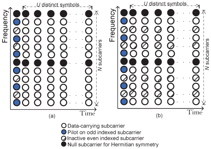 Applied Sciences Free Full Text Pilot Aided Frame Synchronization In Optical Ofdm Systems Html