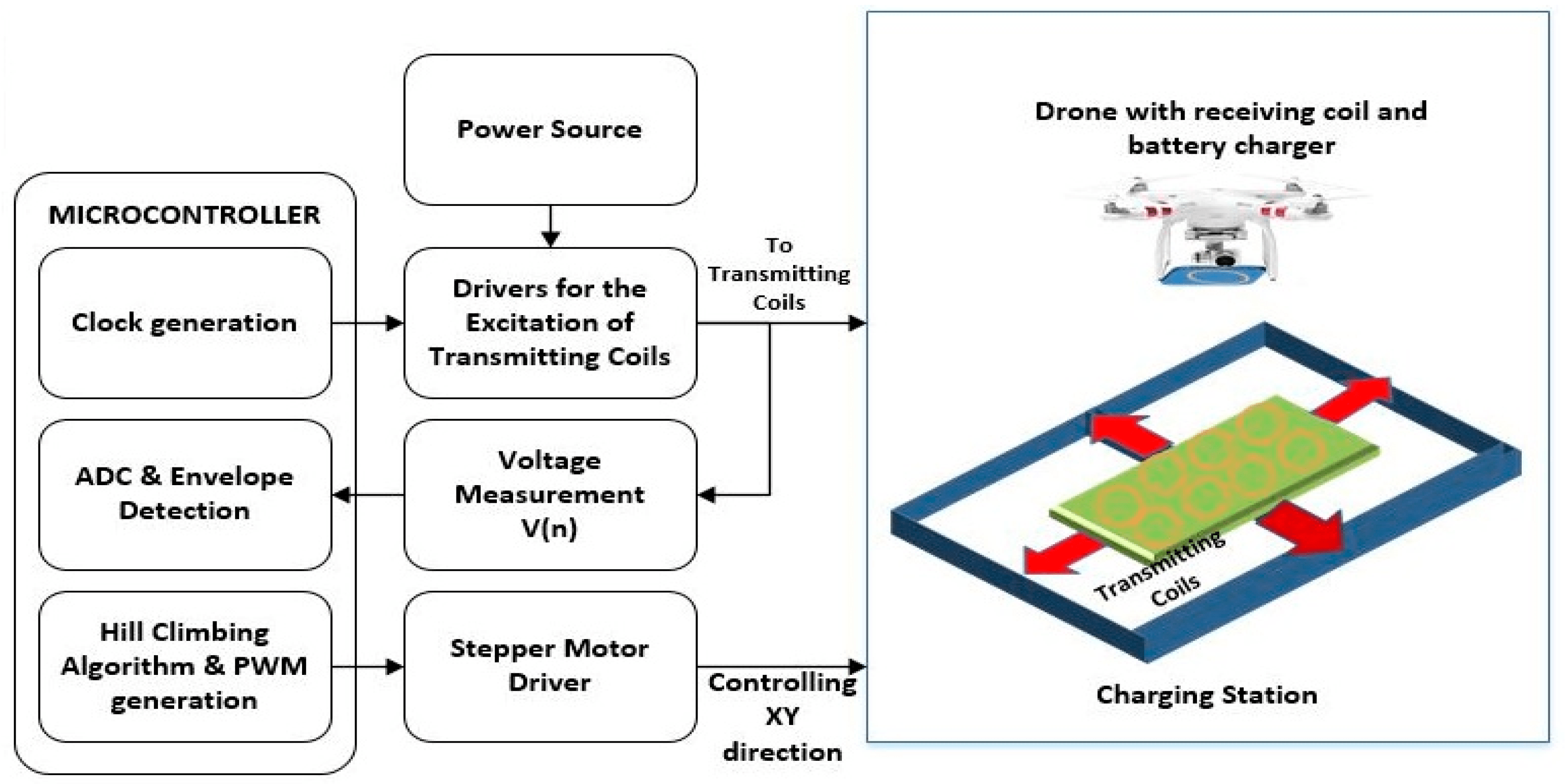 block diagram of wireless power transmission tiger life cycle asi free full text development intelligent drone battery no