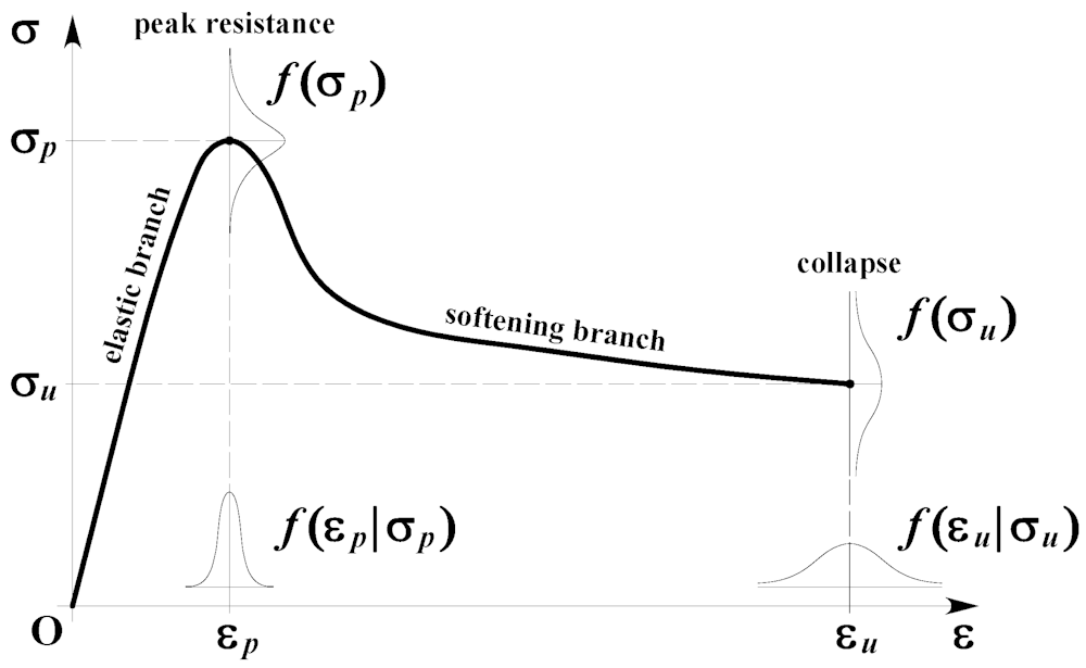 stress strain diagram for steel 1972 chevy c10 ignition wiring buildings | free full-text uncertainty in seismic capacity of masonry
