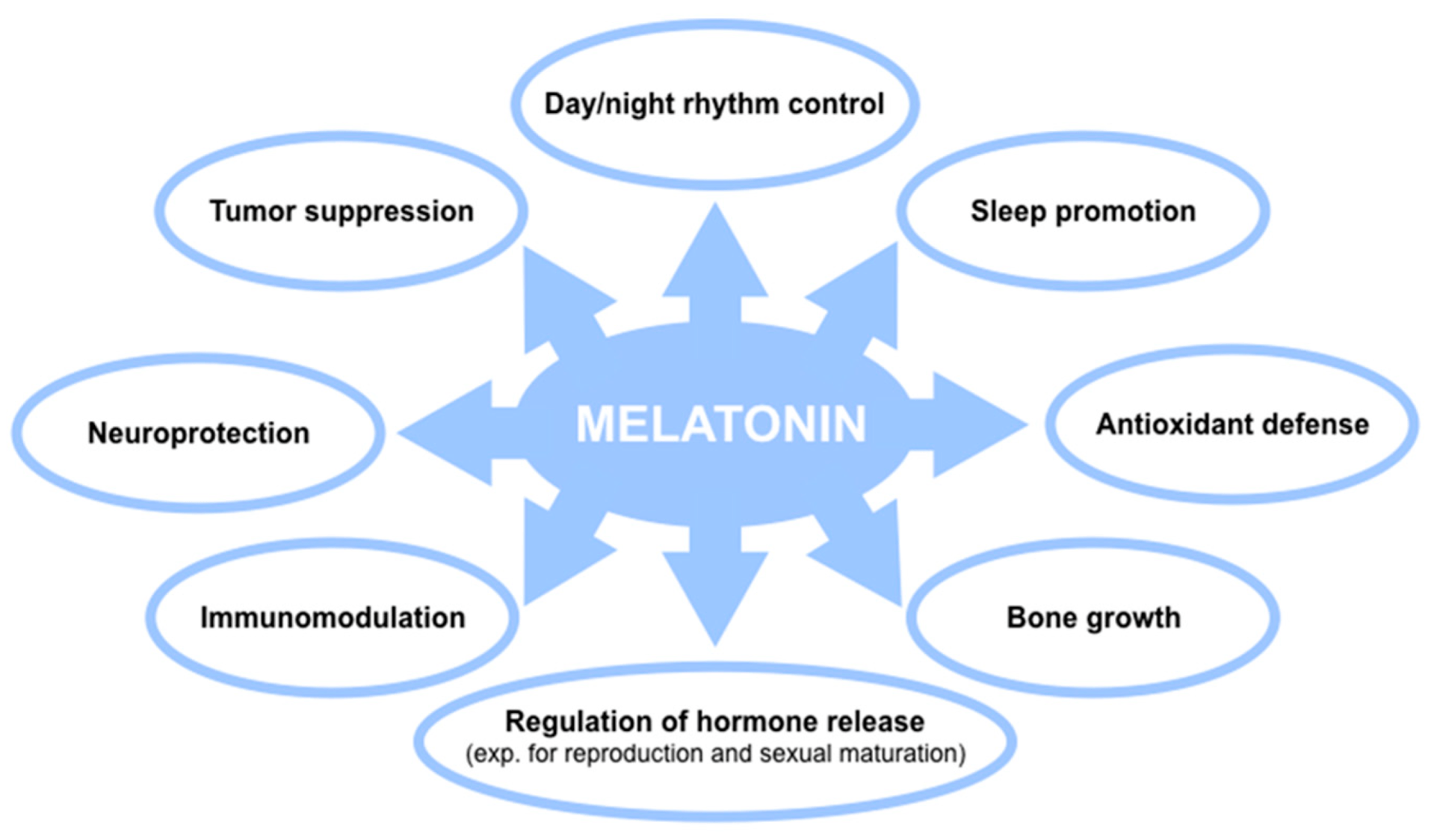 Cells   Free Full-Text   Melatonin in Medicinal and Food Plants:  Occurrence, Bioavailability, and Health Potential for Humans   HTML