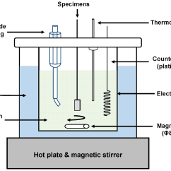 Stir Plate Wiring Diagram Ps2 To Usb Connection Led Lights