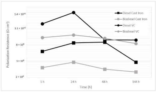 small resolution of coatings free full text corrosiveness of palm biodiesel in gray coating cast diagrams