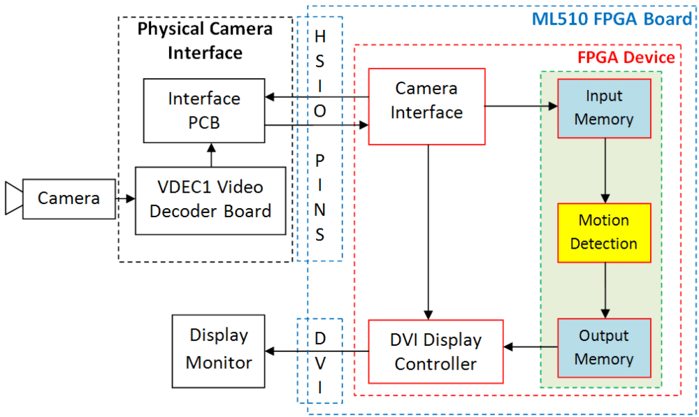 medium resolution of electronics 05 00010 g003 figure 3 dataflow diagram of the proposed and developed motion detection system